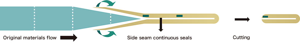 Seal Cutting Process